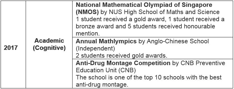 Student Achievements 2017 academic.JPG